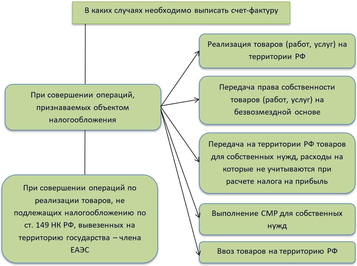 товарный займ между юридическими лицами налогообложение